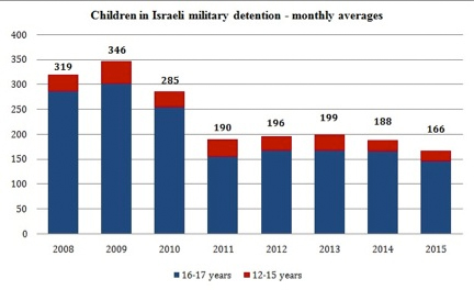 Monthly average of Children in the Israeli military detentions, red representing 12 to 15 years of age and blue by 16 to 17 years of age. (Statistics from Military Court Watch)